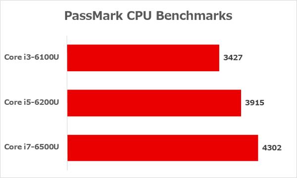 Core i3-6100U、Core i5-6200U、Core i7-6500Uのベンチマーク結果