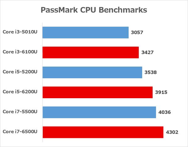 前世代と新世代のCore i3/Core i5/Core i7の性能差 ※参照元:PassMark CPU Benchmarks