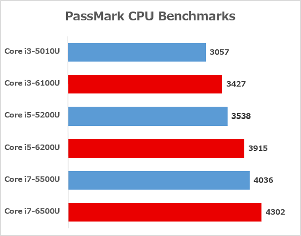 Skylake世代とBroadwell世代の性能差 ※参照元:PassMark CPU Benchmakrs