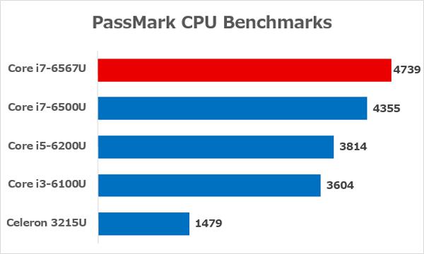 2016年春モデルのLAVIE Note Standardで使われているCPUの性能差 ※出典元:CPU Monkey