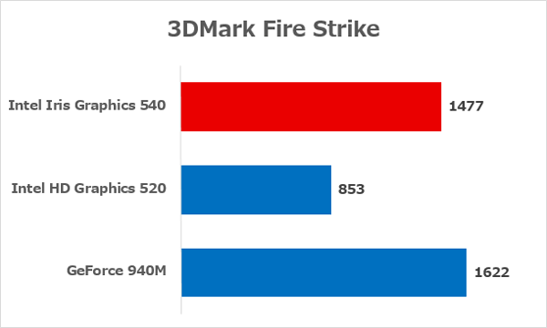 Intel Iris Graphics 540とIntel HD Graphics 520の性能差 ※出典元:NotebookCheck.net