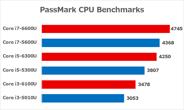 ThinkPad X260で使われているSkylake世代と、ThinkPad X250で使われているBroadwell世代の性能差 ※出典元:PassMark CPU Benchmarks