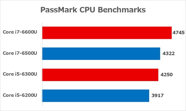 Skylake世代Uシリーズの性能差 ※参照元:PassMark CPU Benchmarks