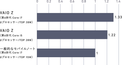 28W版のCore i7/Core i5は、15W版のCore i7よりも高性能とのこと ※出典元:VAIO