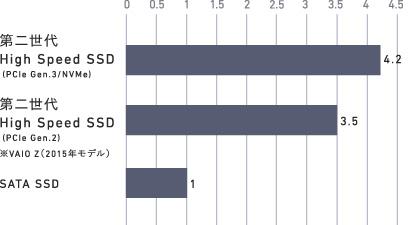 2016モデルと2015年モデル、一般的なSATA接続SSD搭載モデルのストレージ速度の比較 ※出典元:VAIO