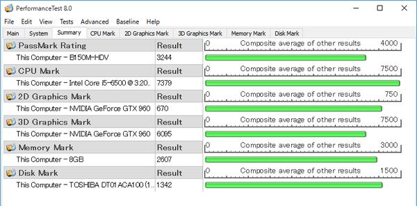 GALERIA DTの「PassMark PerfomanceTest 8.0」ベンチマーク結果