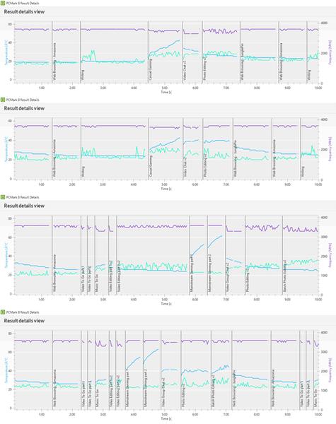 「PCMArk 8」ベンチマーク時のCPU動作周波数(紫の線)とCPU温度(緑の線)、GPU温度(青の線)を表わしたグラフ。CPUは高負荷時でも40ドを上回ることがなく、GPU温度は最高でも60度を少し超える程度でした