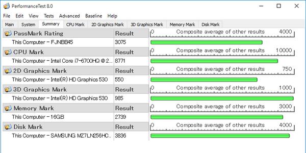総合的な性能を計測する「PassMark PerfomanceTest 8.0」ベンチマーク結果