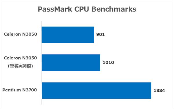 Celeron N3050とPentium N3700のベンチマークスコア ※PassMark CPU Benchmarks