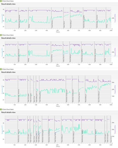 「PCMark 8」実行中のCPUの動作周波数(紫の線)とCPU温度(緑の線)、GPU温度(青の線)を表わすグラフ