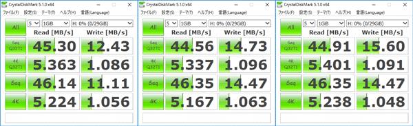 CrystalDiskMarkによるアクセス速度計測結果。左からFAT32、NTFS、exFAT