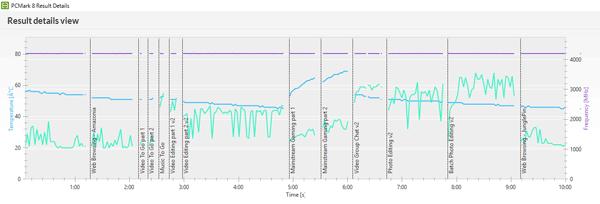 PCMark 8 Creative accelerated実行中のCPU動作周波数(紫色の線)とCPU温度(青の線)、GPUオンゴ(緑の線)の推移。高負荷時でもCPUとGPUの温度は70度程度でした
