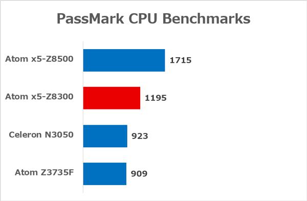 タブレットや格安PCで使われているCPUの性能差 ※参考:PassMark CPU Benchmarks