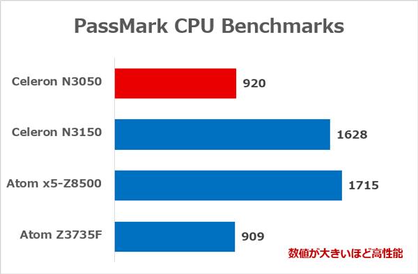 低価格ノートパソコンでよく使われるCPUの性能差 ※参考:PassMark CPU Benchmarks