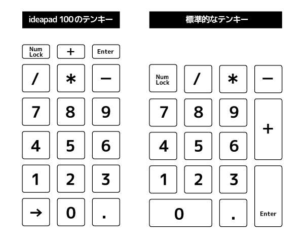 ideapadのテンキーと、標準的なテンキーとの違い