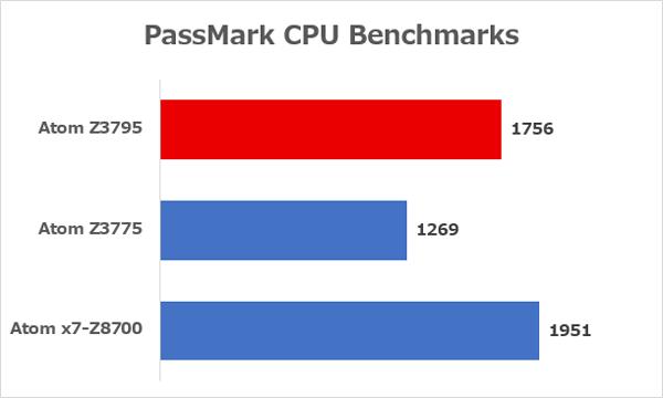 各CPUの性能差 ※参考:PassMark CPU Benchmarks