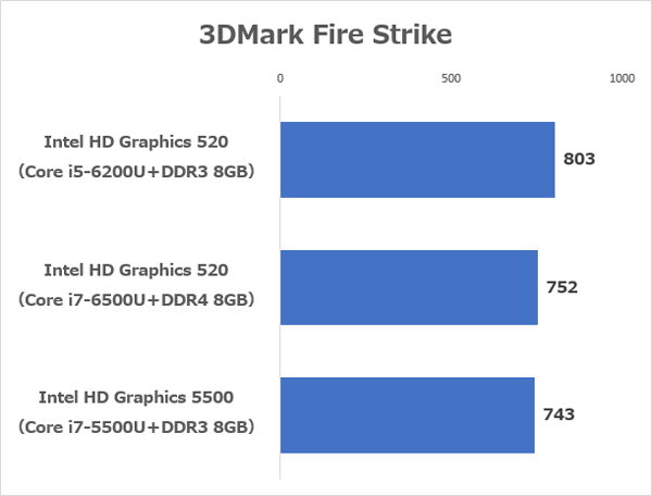 Intel HD Graphics 520とIntel HD Graphics 5500のベンチマーク結果