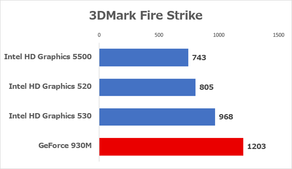 Intel HD Graphicsシリーズとの性能差