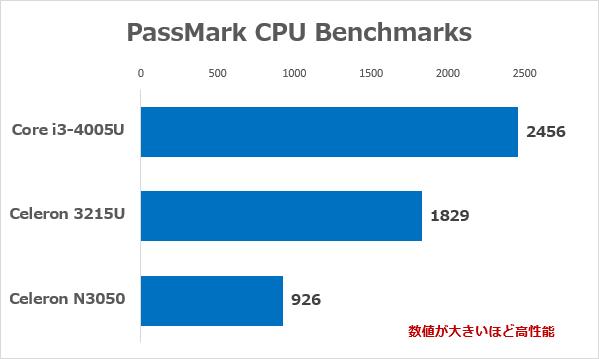 Core i3-4005UとCeleron 3215U、Celeron N3050の性能差 ※参考:PassMark CPU Benchmarks