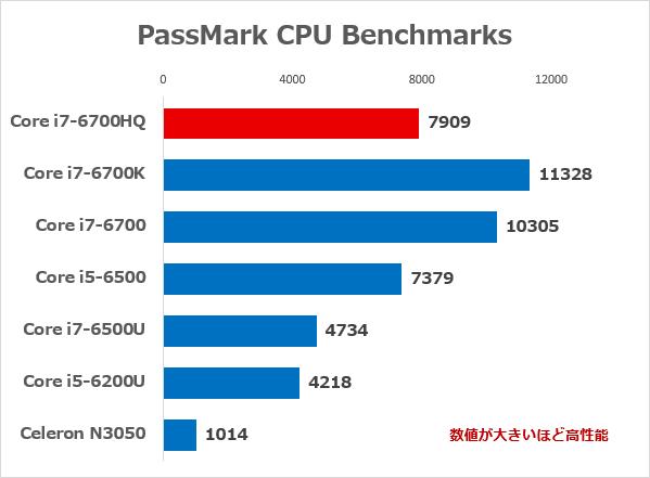 「PassMark PerfomanceTest 8.0」の「CPU Mark」ベンチマーク結果