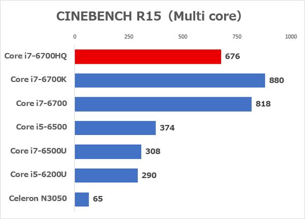 「CINEBECNH R15」の「CPU(マルチコア)」の結果