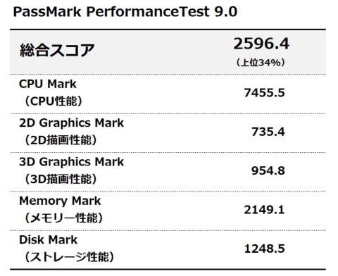 PassMark PerformanceTest 9.0