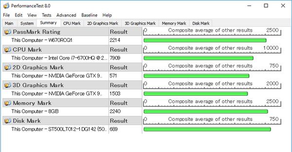 総合系ベンチマークの「PassMark PerfomanceTest 8.0」でも高いスコアが出ています。外付けGPUとしてGeForce 930Mを搭載しているのですが、3Dグラフィック性能はそれほど高くありません。しかしCPU性能とストレージ性能がそれをカバーして、総合的に優れた結果となっています。