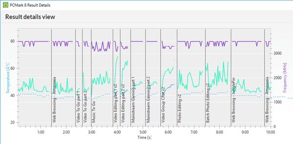 「PCMark 8」実行中におけるCPUの温度(緑の線)を確認してみたところ、低負荷時では40度前後で、高負荷時では60度を超える場面がありました。ただCPUやGPUの発熱量としての60度は、まったくたいしたことのないレベルです。CPUの温度が高くなり過ぎないように細かく細かな調整がされているようですが、動作周波数(紫の線)が大きく下がることはありませんでした