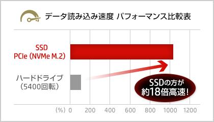 日本HPによる、ストレージのパフォーマンス