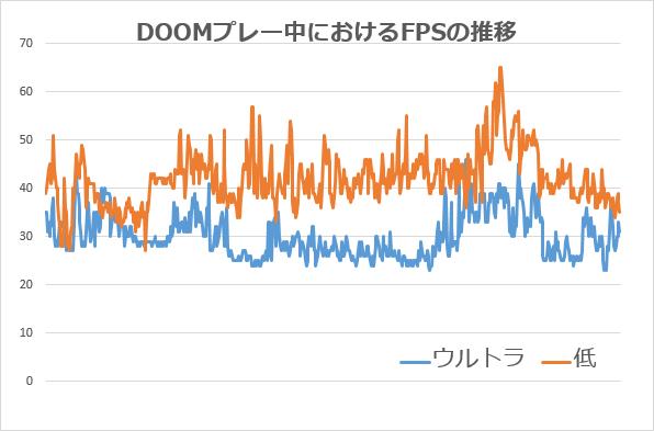 画質が高くなると、FPSが徐々に低下する傾向があるように見えます