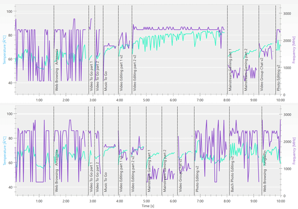 「PCMark 8」の「Creative conventional(上)」、「Creative accelerated(下)」実行中のCPU温度(緑の線)と動作周波数(紫の線)