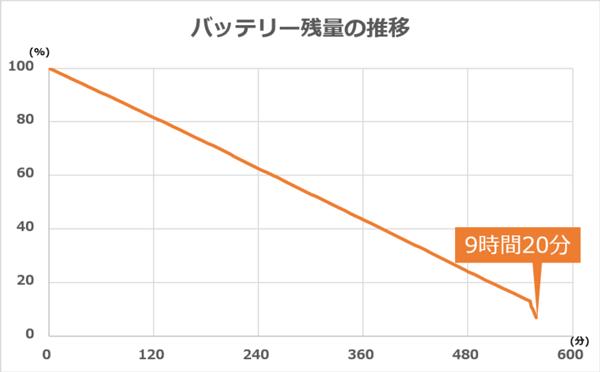 バッテリー駆動時間の推移