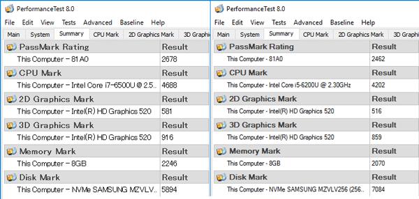 Core i7モデルの結果(左)とCore i5モデル(右)の結果