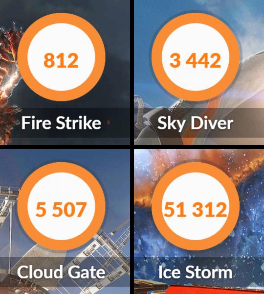 Core i5モデルの結果