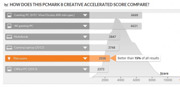 PCMark8の評価