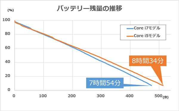 Core i7モデルとCore i5モデルのバッテリー残量の推移