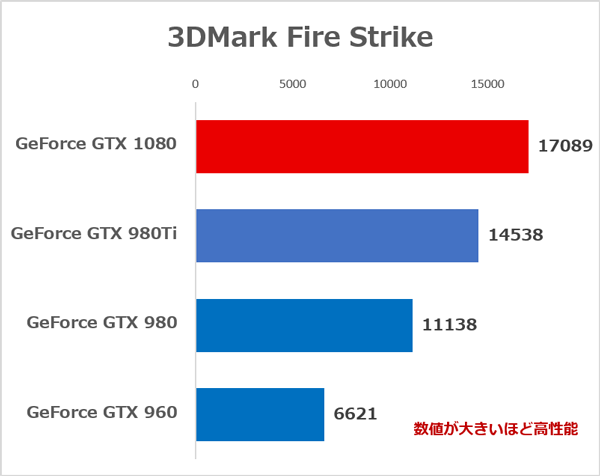 3DMark Fire Strikeのベンチマーク結果
