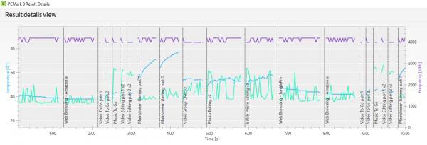 「PCMark 8」の「Creative accelerated」実行中におけるCPU動作周波数(紫の線)、CPU温度(緑の線)、GPU温度(青の線)。温度によるパフォーマンスの低下は見られませんでした