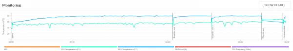 「3DMark」の「Fire Strike Ultra」実行時のCPU温度(緑の線)とGPU温度(青の線)。GPU温度は一時的に80度を超える場面がありましたが、限界温度(98度)までにはまだ少しの余裕があります。CPU温度については水冷式クーラーの影響で60度前後を推移していましあt
