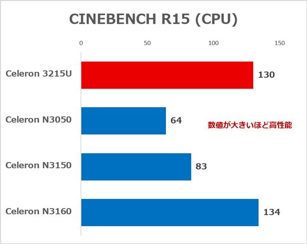 各CPUの性能の違い