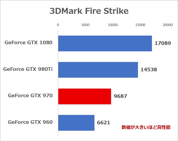 当サイトでの検証結果を元にした各GPUの性能比較。検証機のCPUはすべてCore i7-6700Kで、メモリーはHP ENVY 750-180jp/CT以外は16GB
