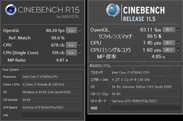CPUの計算性能を計測する「CINEBENCH」では、上記の結果