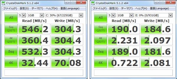 256GB SSD(左)では読み込み速度が高速ですが、書き込み速度がやや落ちています。1TB HDD(右)では、標準的なHDD(100MB/秒前後)よりも高速な結果となりました
