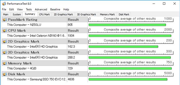パフォーマンスを計測する「PassMark PerfomanceTest 8.0」のベンチマーク結果。CPU性能を表わす「CPU Marks」は「1934」と、Celeron N3050の900~1000と比べて2倍程度の性能を持っていることがわかります