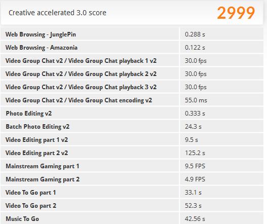 「PCMark 8」の「Creative accelerated」ベンチマーク結果。重めの3Dゲームはやや厳しい結果が出ています