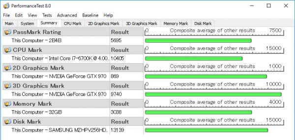 「CPU Mark」と「Disk Mark」で個人向けとしては最高クラススコアが出ています。「3D Graphics Mark」も高め