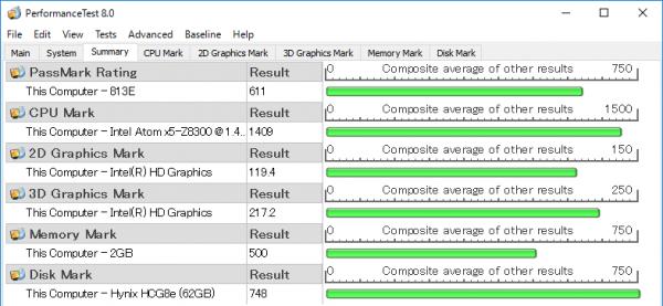 CPU性能を表わす「CPU Mark」で、格安パソコンでよく使われるCeleron N3050(1000前後)よりも高いスコアが出ています。しかしグラフィックス性能とメモリー性能が低めであるため、総合的なパフォーマンスではやや物足りない結果となりました