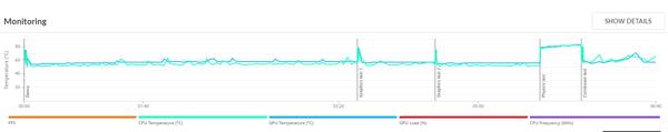 「3DMark」の「Fire Strike」実行中のCPU温度(緑)とGPU温度(青)
