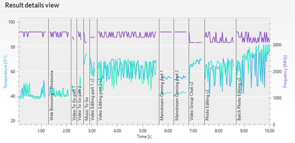 「PCMark 8」の「Creative conventional 3.0」実行時のCPU動作周波数(紫)とCPU温度(緑)およびGPU温度(青)