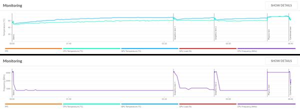 「3DMark」の「Fire Strike」実行中におけるCPU/GPUの温度とCPUの動作周波数